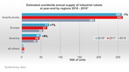 Geschätzte weltweite jährliche Lieferung von Industrierobotern zum Jahresende nach Regionen