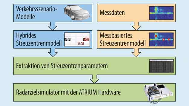 Bild 2. Software-Workflows des ATRIUM-Radarzielsimulators.