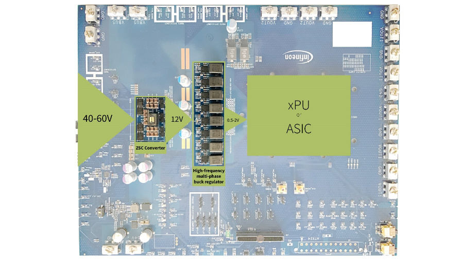 Aufbau einer zweistufigen Stromversorgung für Hochleistungsserver: links der ZSC-Wandler und in der Mitte die mehrphasigen Tiefsetzsteller.