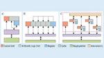 Vergleich von einer klassischen CPU-Architektur (a), einer GPU (b) und eines typischen digitalen Deep-Learning-Inference-Beschleunigers (c).