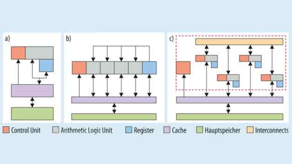 Bild2. Vergleich von einer klassischen CPU-Architektur (a), einer GPU (b) und eines typischen digitalen Deep-Learning-Inference-Beschleunigers (c).