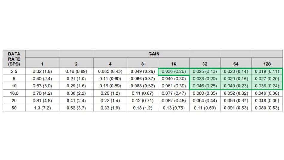 Bild 16. Abtastraten-Verstärkungs-Kombinationen, die mit dem ADS124S08 ein Rauschen von ≤250 nVSS ergeben. Hinweis: Die Werte in der Tabelle sind als »noise µVRMS (µVPP)« mit einer Referenzspannung von 2,5 V angegeben.