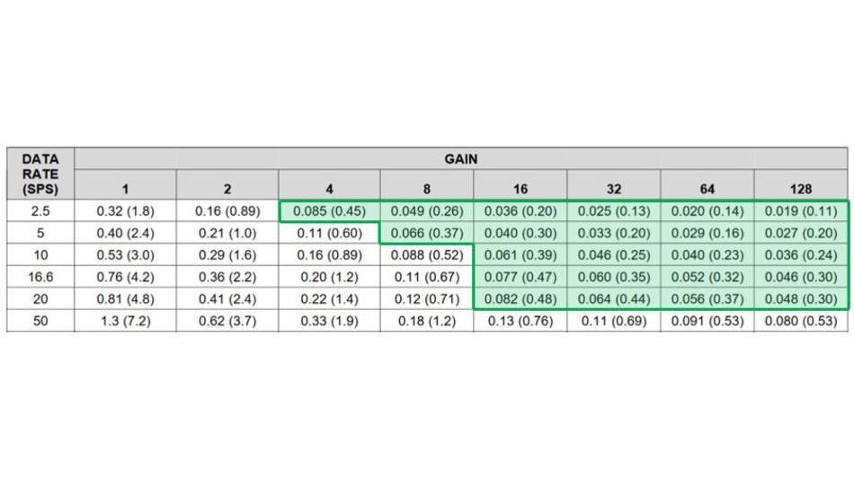 Bild 17. Abtastraten-Verstärkungs-Kombinationen, die mit dem ADS124S08 ein Rauschen von ≤500 nVSS ergeben. Hinweis: Die Werte in der Tabelle sind als »noise µVRMS (µVPP)« mit einer Referenzspannung von 2,5 V angegeben.