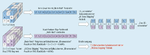Bild4. Reduzierung der Berechnungen durch Überspringen von Multiplikationen mit Null (Zero Skipping).