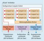 Blockdiagramm der AIScale-Architektur.