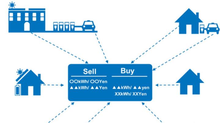 Toyota untersucht die Vorteile sogenannter Prosumenten, die mit ihrem eigenen dezentralen System Strom erzeugen und diesen über eine Strombörse anderen Verbrauchern anbieten.