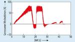 Wechselstrom, gemessen während eines 45-sekündigen Fahrzyklus mit einem kleinen Elektrofahrzeug.