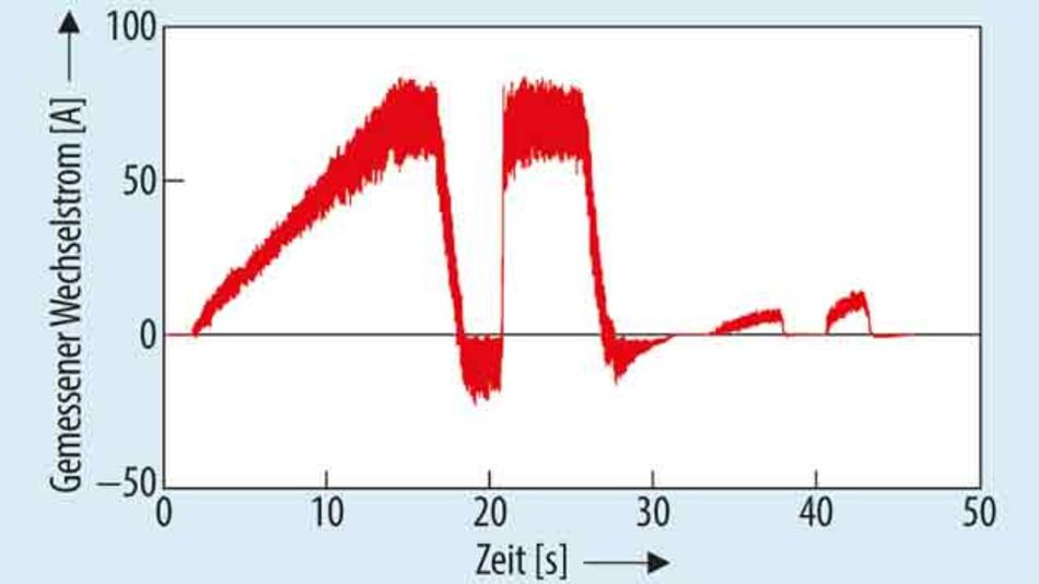 Bild 3. Wechselstrom, gemessen während eines 45-sekündigen Fahrzyklus mit einem kleinen Elektrofahrzeug.