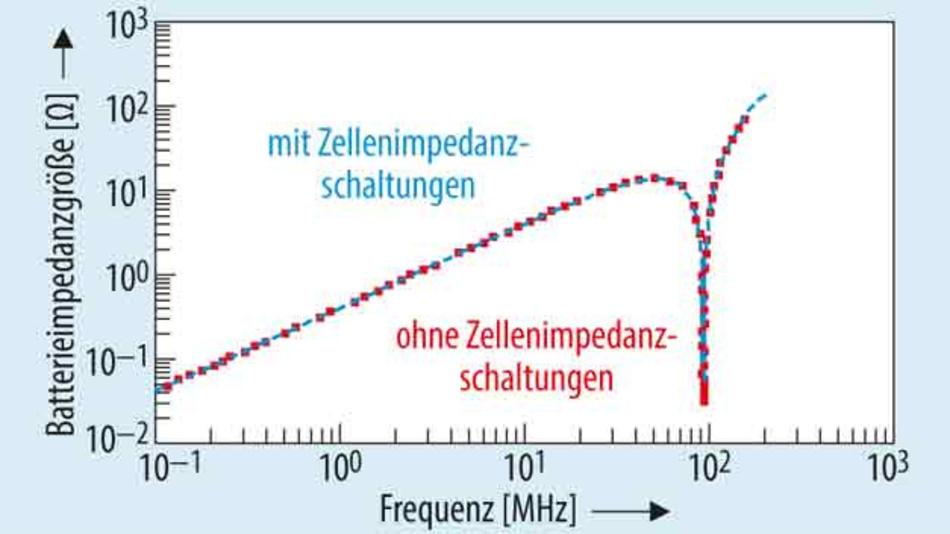 Bild 4. Einzelne Zellimpedanzen haben keinen Einfluss auf die simulierte Batterieimpedanz, hier am Beispiel eines Moduls mit 99 parallelen Zellen.