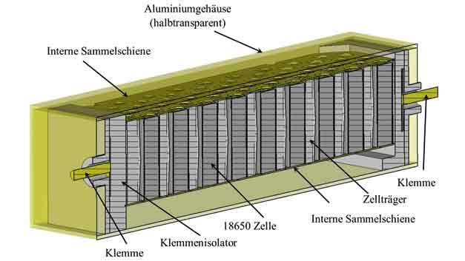 Bild 5. Simuliertes Batteriemodul mit Zellen vom Typ 18650 und leitendem Gehäuse.