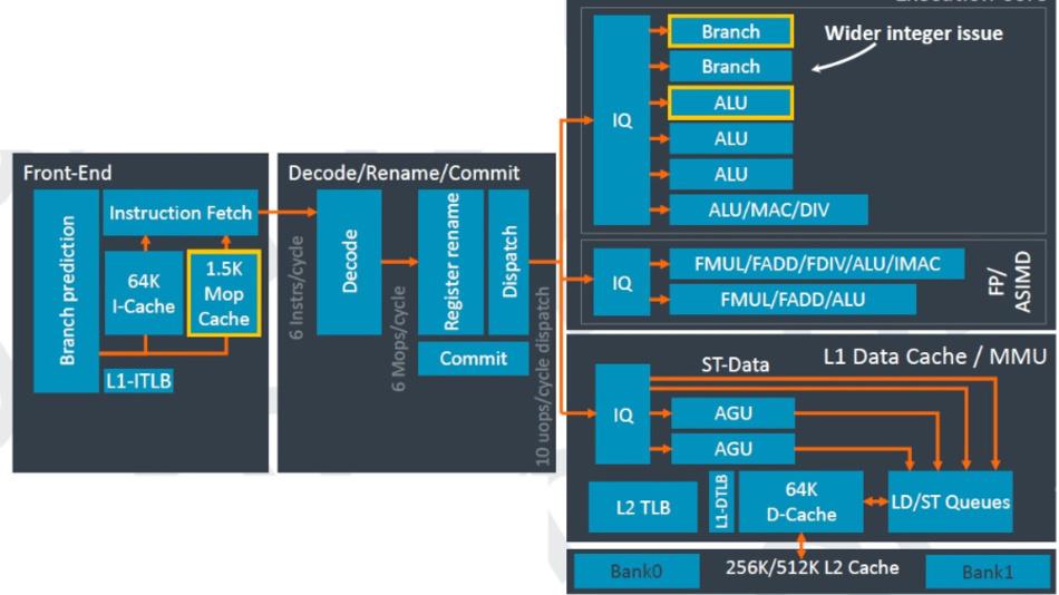 Die Mikroarchitektur von Arms neuem Cortex-A77 im Überblick.