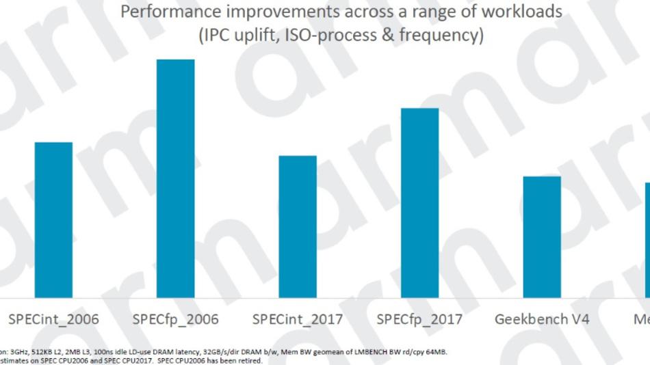 Steigerungen der Rechenleistung des Cortex-A77 über ausgewählte Benchmarks.