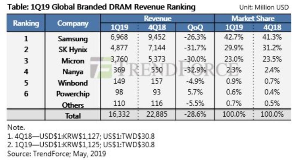 Die führenden DRAM-Hersteller mussten im ersten Quartal 2019 hohe Umsatzrückgänge hinnehmen.