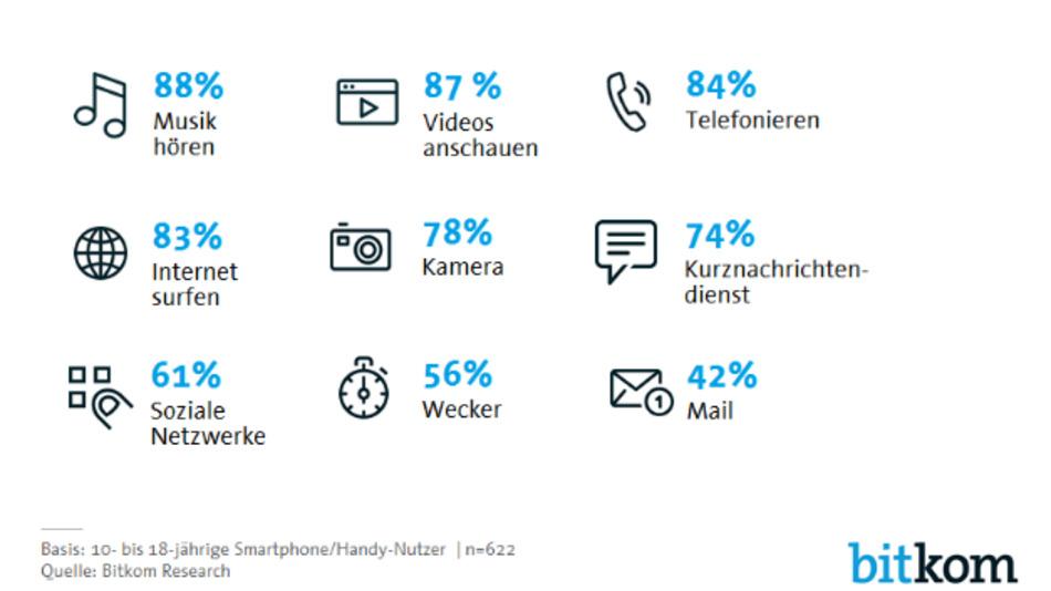 Welche der folgenden Funktionen nutzt Du mit Deinem Smartphone? lautete die Frage. Ergebnis: Musik und Videos sind wichtiger als telefonieren.