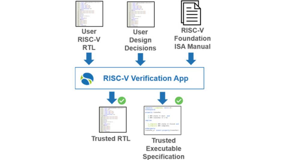 Zum Verifizieren von RISC-V-Prozessorkernen hat die OneSpin Solutions GmbH eine App für ihre Werkzeug-Suite RISC-V Integrity Verification entwickelt.