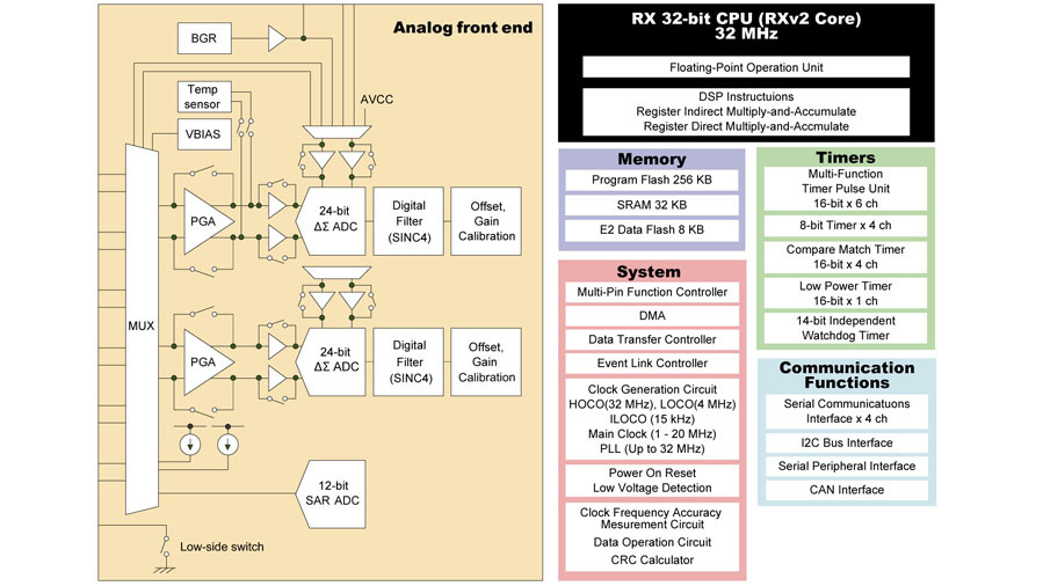 Blockschaltung des Analogteils (links) des Mikrocontrollers RX23E-A von Renesas mit zwei Kanälen - jeweils mit Verstärker, ∆∑-ADU und digitalem Filter - Multiplexer, Refernzspannungquelle und Stromquelle.
