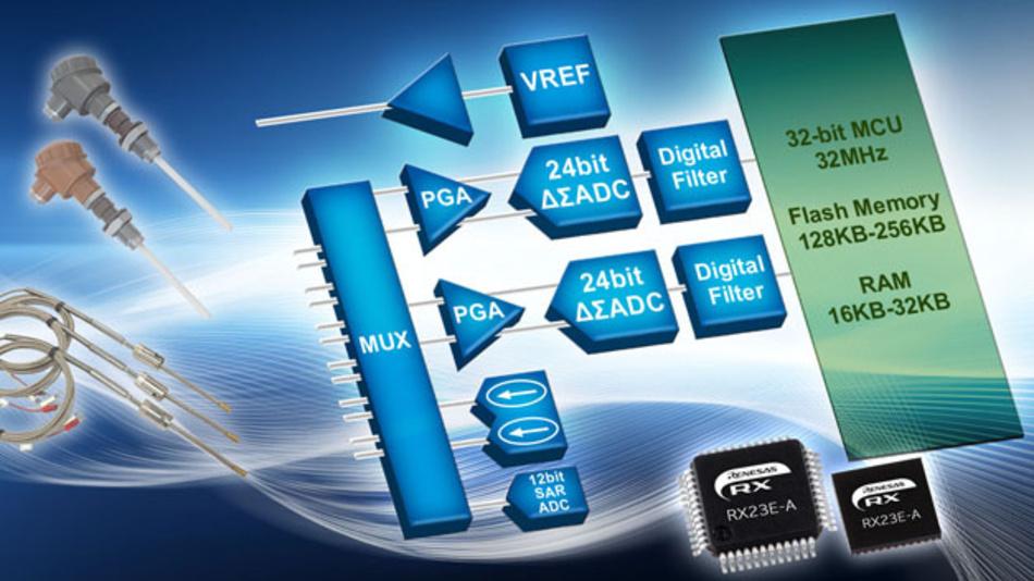 Zuwachs in der RX-Mikrocontrollerfamilie: RX23E-A mit analogen Stufen auf dem Chip.