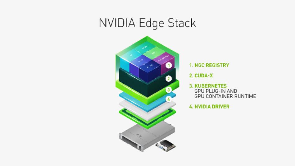 Der Nvidia Edge Stack ist eine optimierte Software, die eigene Treiber, ein »CUDA- Kubernetes-Plugin«, eine »CUDA-Container«-Laufzeit-Routine, »CUDA-X-Bibliotheken« und containerorientierte KI-Frameworks und -Anwendungen, darunter »TensorRT«, »TensorRT Inference Server« und »DeepStream« umfasst.