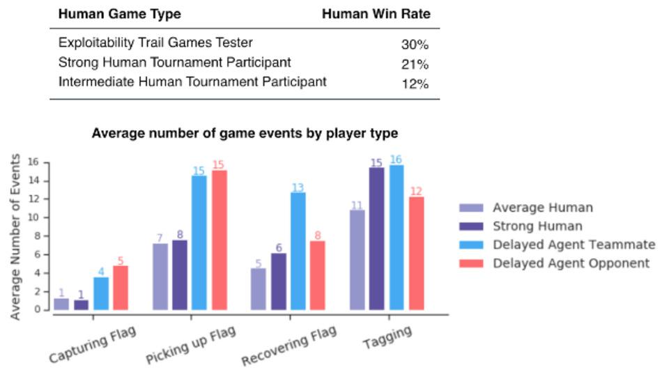 Sogar auf Basis von Reaktionszeiten von Menschen spielen die KI-Agenten besser als Menschen. Den Daten liegt eine Reaktionszeit von 267 ms zugrunde.