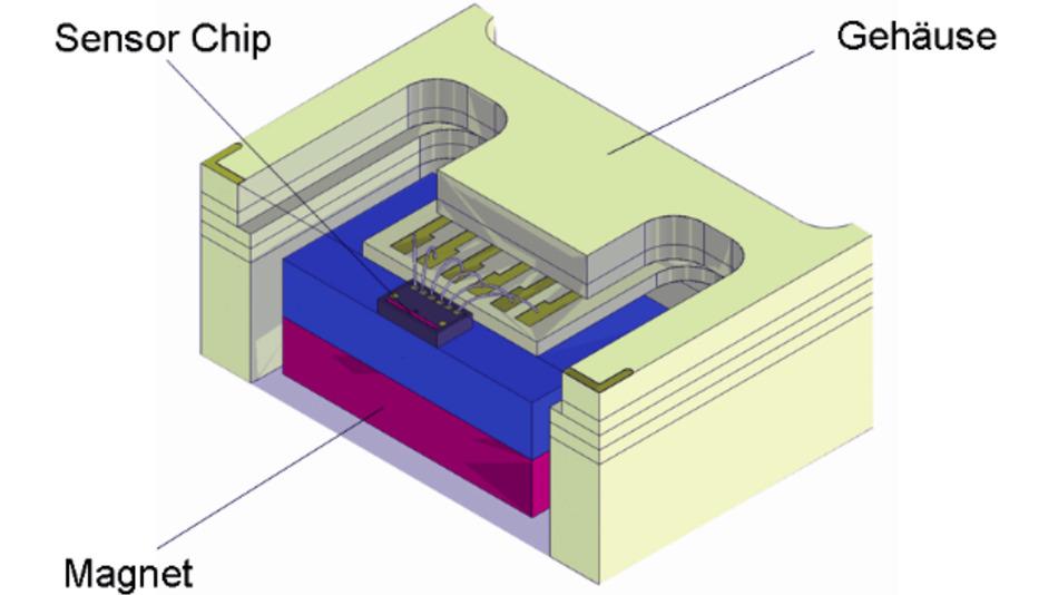 Bild 7. Prinzip des GMR-Sensormoduls.