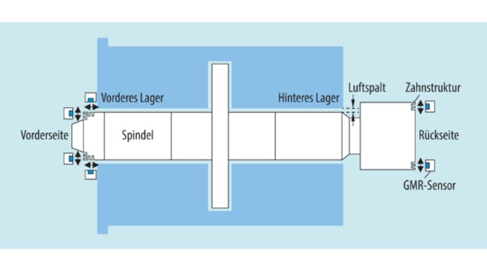 Bild 8. Anordnung der Sensoren an der Spindel.