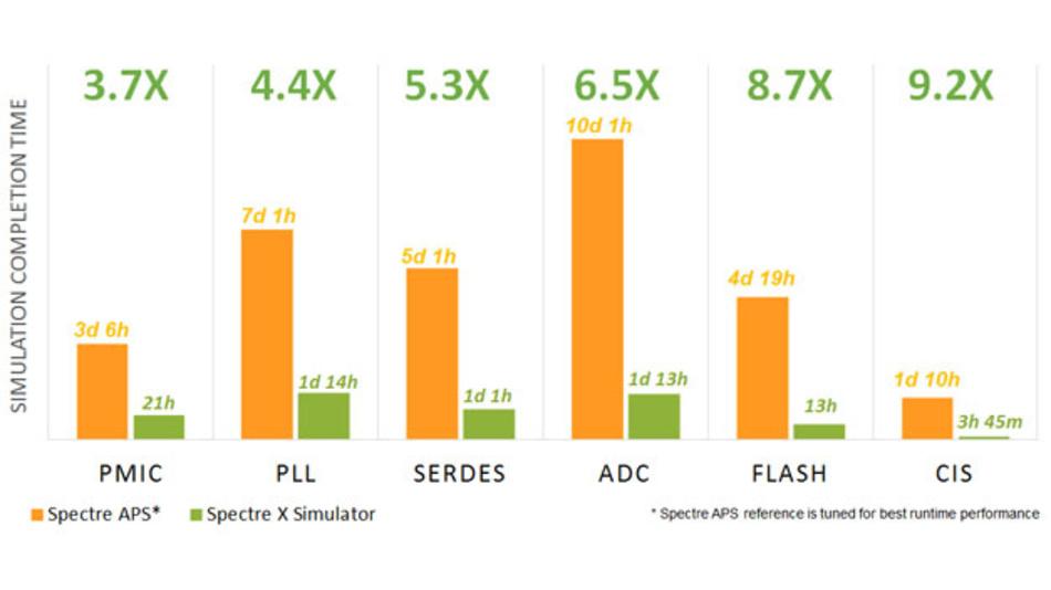 Bild 2. Verglichen mit dem Vorgänger Spectre APS liefert Specte X Ergebnisse in deutlich kürzerer Zeit.
