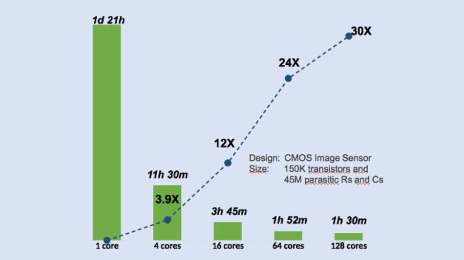Bild 1. Je mehr Prozessoren parallel für die Schaltungssimulation eingesetzt werden können, um so schneller liegt das Ergebnis vor.