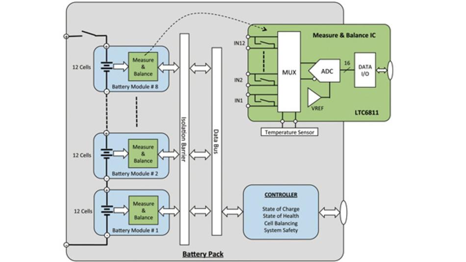 Bild 1: Batteriearchitektur mit 96Zellen und dem zwölfkanaligen Mess-IC LTC6811