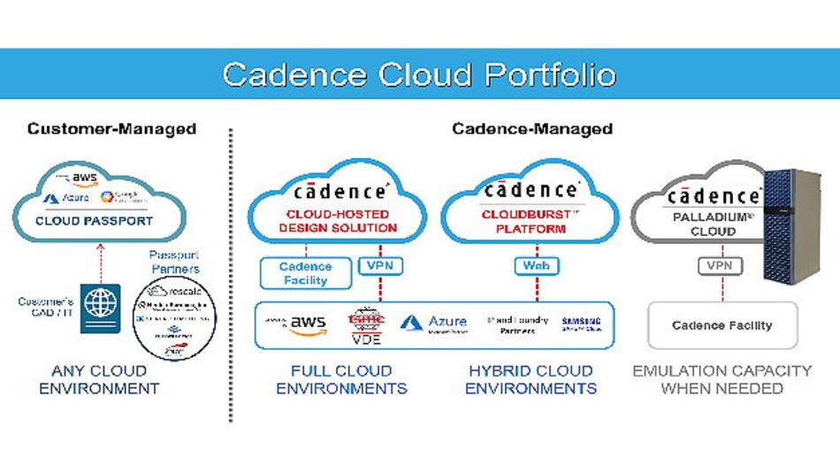 Kunden des Cadence Cloud Passport Modells für Elektronik-Design können jetzt die Cloud-Einrichtung mit Hilfe von bewährten Partnern von Cadence beschleunigen.