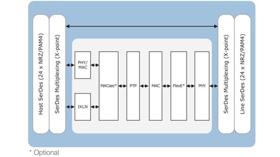 Die ICs der META-DX1-Familie PM6110, PM6108 und PM6104sind unterschiedlich ausgestattet. Nur der PM6110 verfügt über FlexE und MACSec.