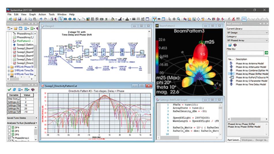 Bild 2: GUI bei SystemVUE