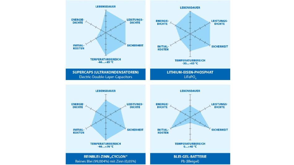 Bild 1: Akkutechnologien für DC-USV-Systeme im direkten Vergleich. Die Eigenschaften basieren auf herstellerspezifischen Beispielen. Die jeweiligen Parameter im Netzdiagramm werden von innen nach außen besser.