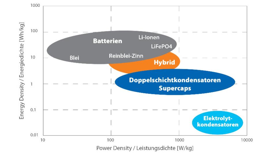 Bild 2: Energie- und Leistungsdichtevergleich verschiedener Energiespeicher.