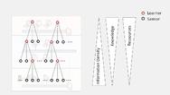 Hierarchische IDS-Architektur