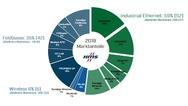Marktanteile industrieller Netzwerke 2019