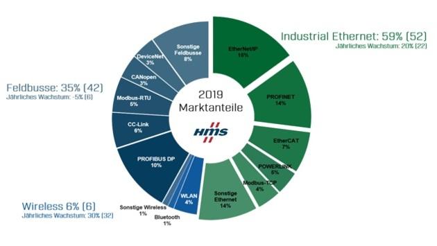 Ethernet / Feldbusse Marktanteile industrieller Netzwerke 2019
