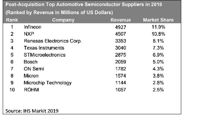 Zusammen mit Cypress steigt Infineon auf Basis der Zahlen von 2018 zum größten Hersteller von Automotive-ICs auf.