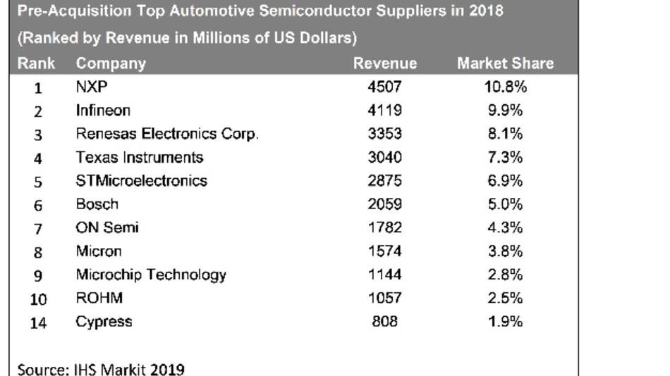 Die Rangfolge der Hersteller von Automotive-ICs 2018.