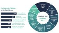 Grafik zu erschwerenden Faktoren bei der Durchführung von elektronischen Projekten und der Zufriedenheit der Einkäufer damit