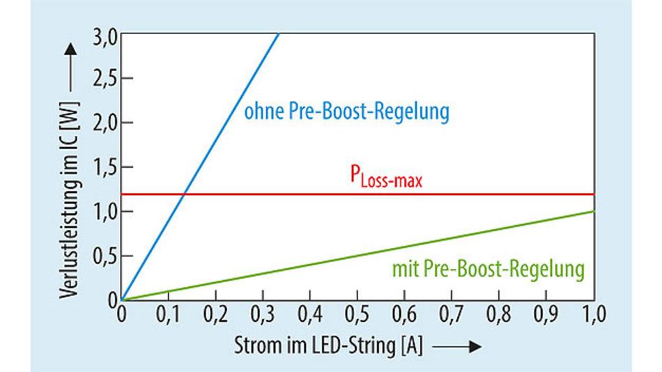 Bild 4. Verlustleistung als Funktion des Stroms im LED-String.