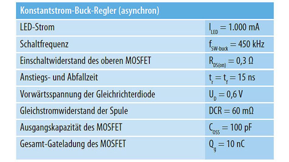 Tabelle 4. Elektrische Kenndaten eines Konstantstrom-Buck-Reglers.