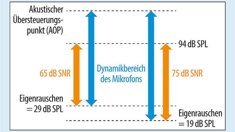 Bild 2. SNR und AOP sind wesentliche Kenngrößen für die Qualität von Mikrofonen.