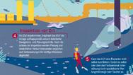 Anwendungsszenario Unter Wasser 3