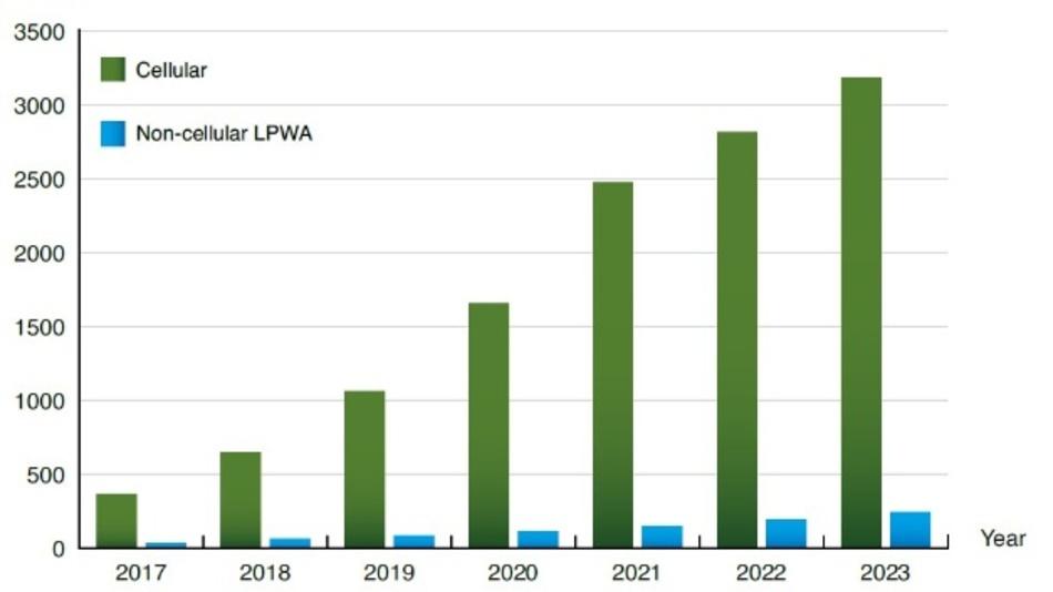 Die weltweite jährliche Auslieferung von zellularen (inkl. NB-IoT) und nicht zellularen LPWA-IoT-Geräten. (in Mio. Stück)