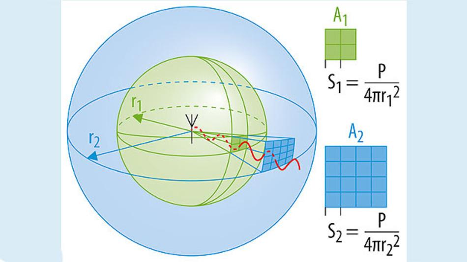 Bild 1. Eine isotrope Strahlung breitet sich in alle Richtungen des Raumes gleichmäßig aus. Dadurch nimmt die Strahlungsleistung pro Flächeneinheit mit dem Quadrat der Entfernung (r) ab.