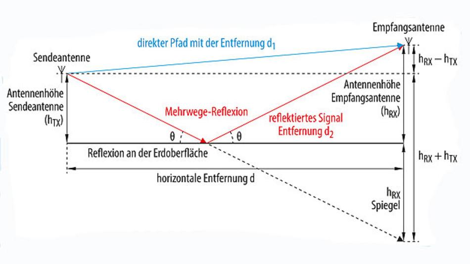 Bild 2. Das von der Antenne ausgestrahlte Signal wird von der Erdoberfläche reflektiert und gelangt über diesen Umweg zeitlich verzögert zum Empfänger. Je nach Phasenlage des am Empfänger ankommenden reflektierten Signales wird das direkt empfangene Signal mehr oder weniger stark gedämpft.