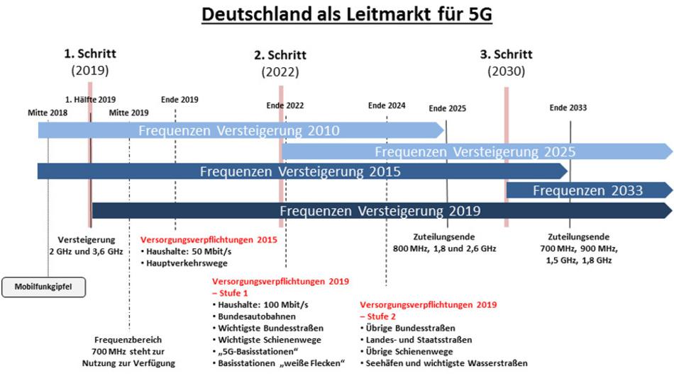 Ein Teil des 2-GHz-Bereiches mit 2 × 20 MHz Bandbreite wird erst ab 1.1.2026 frei und kann von den neuen Lizenznehmern für 5G genutzt werden.