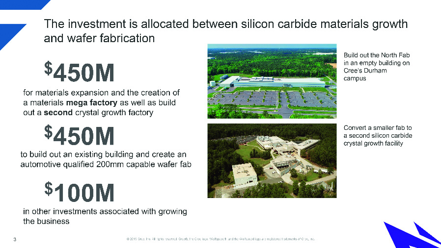 Cree's capacity expansion is based on three pillars: $450 million will be invested in a new Materials Mega Factory, another $450 million will be spent on equipping an empty wafer fab, and another $100 million will be spent on other aspects of the expansion.