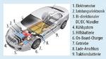 Das Batteriesystem in einem Elektrofahrzeug im Überblick