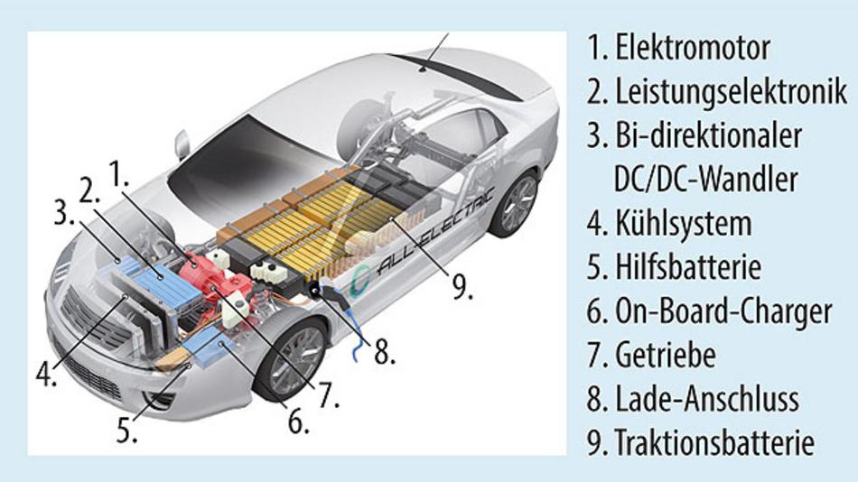 Bild 1. Das Batteriesystem in einem Elektrofahrzeug im Überblick.